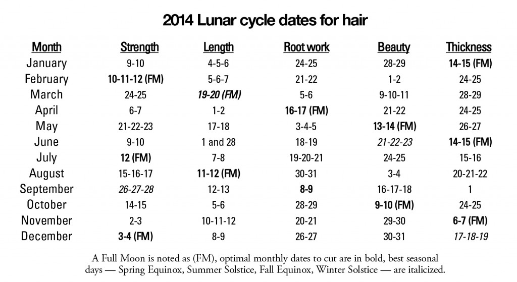 2014 Lunar cycle dates for hair cutting, strengthening, root work, beauty and thickness