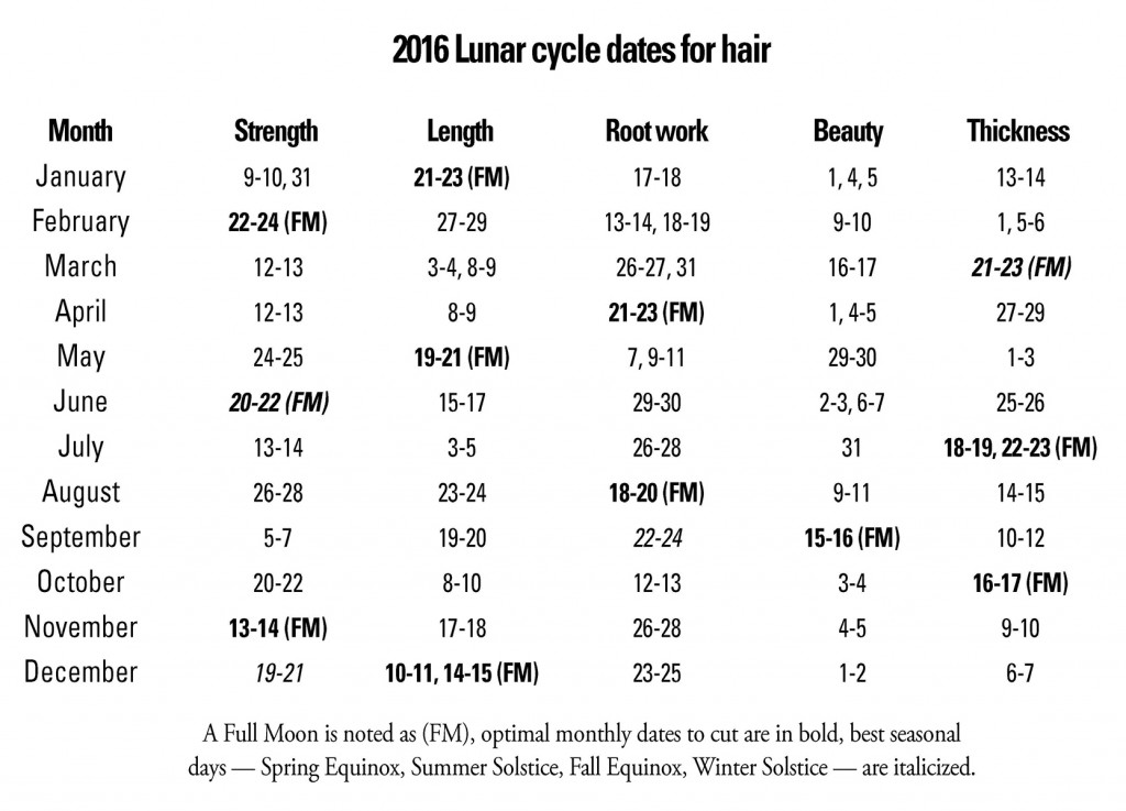 Busch hair chart